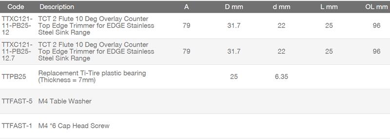 TCT-2-Flute-10-Deg-Overlay-Chart